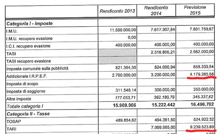 2015-07-31_bilancio-e-tasse